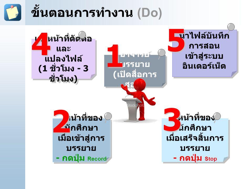 4-Apr-17 ขั้นตอนการทำงาน (Do) [Title of the course] 5. 4. นำไฟล์บันทึกการสอน เข้าสู่ระบบอินเตอร์เน็ต.